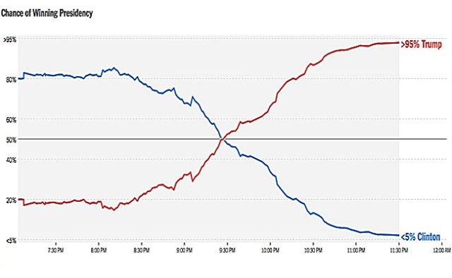 graph-chance-of-winning-presidency-nyt-2