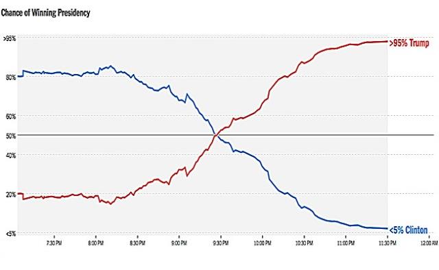 graph-chance-of-winning-presidency-nyt-2